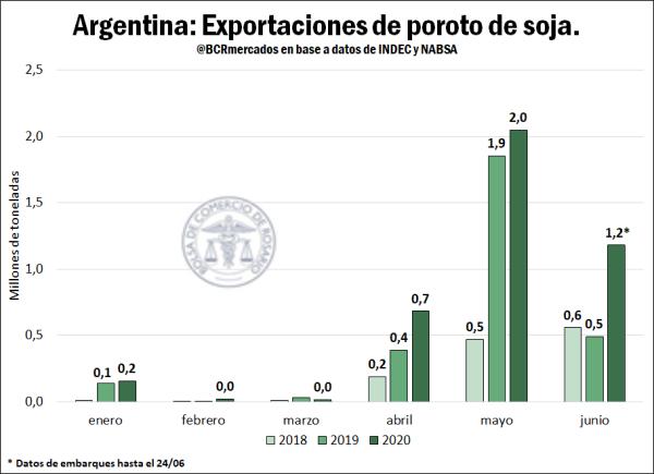 Exportaciones de soja