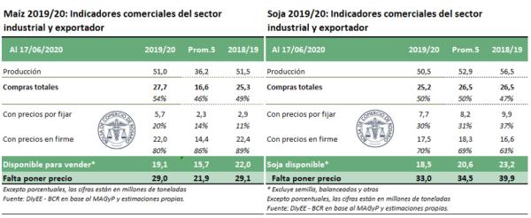 Indicadores comerciales del sector industrial y exportador