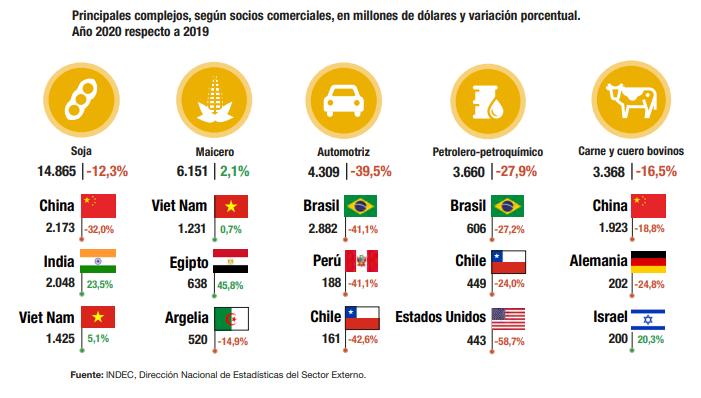 Exportaciones argentinas 2020