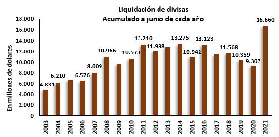 récord liquidación de divisas